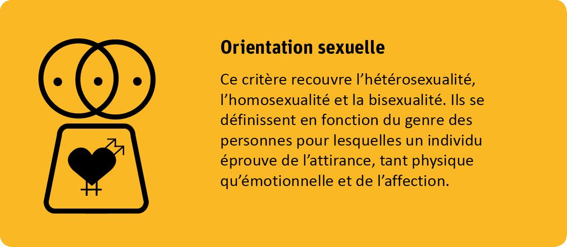 Le critère orientation sexuelle protège contre discrimination sur base de son orientation sexuelle. Ce critère recouvre l'hétérosexualité, l'homosexualité et la bisexualité. Ils se définissent en fonction du genre des personnes pour lesquelles un individu éprouve de l'attirance, tant physique qu'émotionnelle et de l'affection.